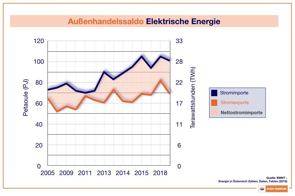 Außenhandelssaldo Elektrische Energie