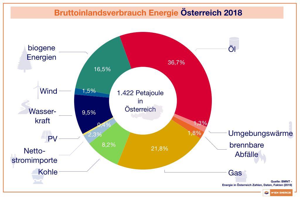 Bruttoinlandsverbauch Energie in Österreich 2018