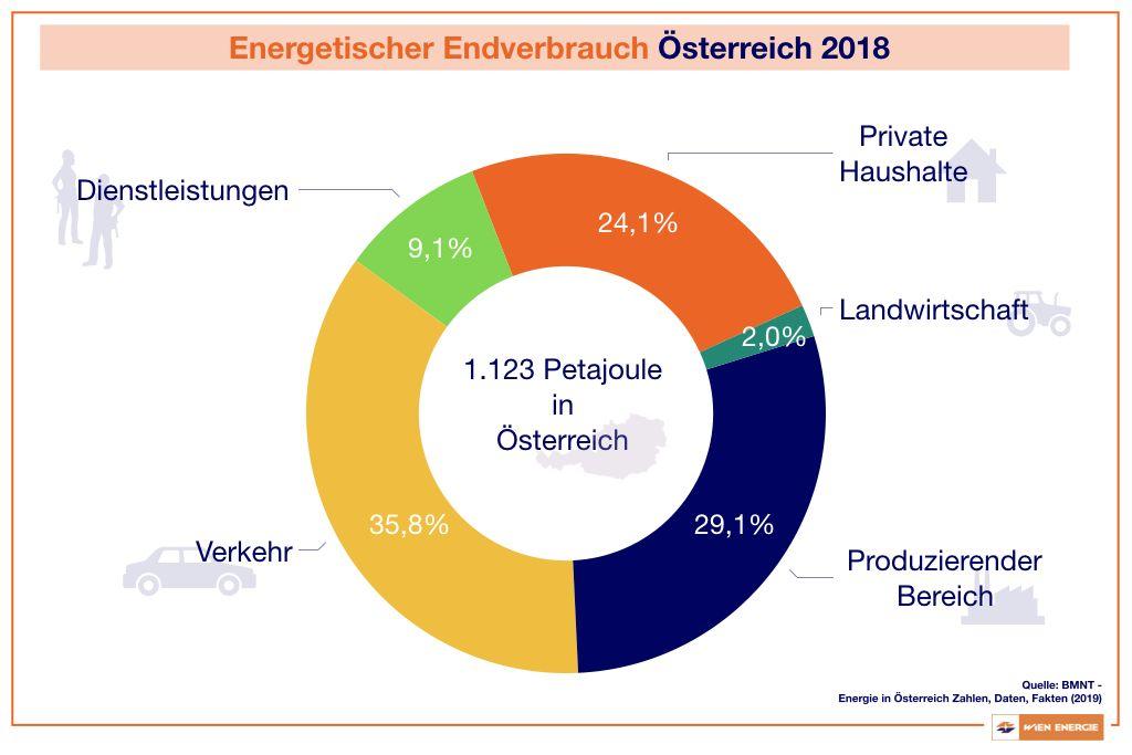 Energetischer Endverbrauch in Österreich 2018