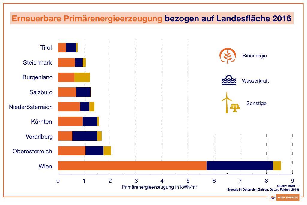 Erneuerbare Primärenergieerzeugung der Bundesländer