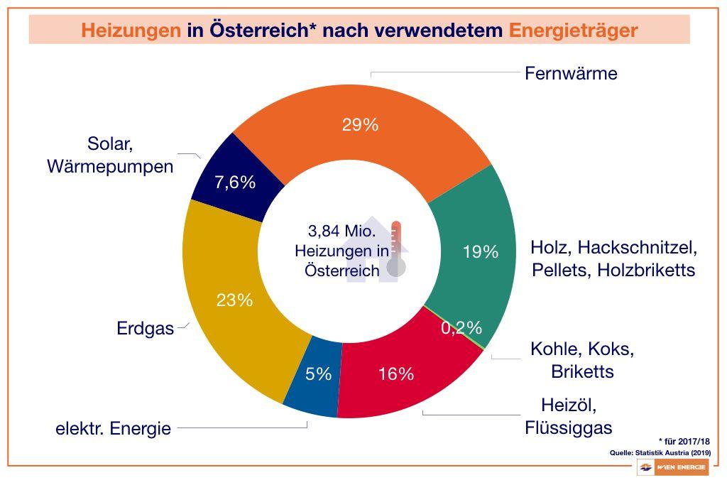 Heizungen in Österreich nach verwendetem Energieträger