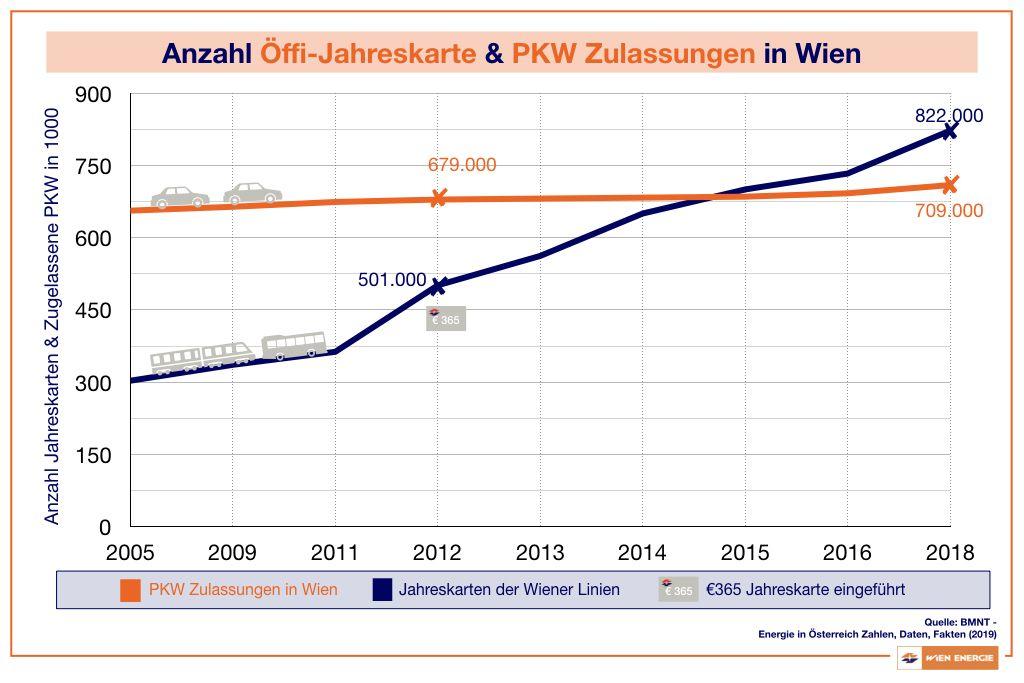 Anzahl Öffi-Jahreskarte & PKW Zulassungen in Wien
