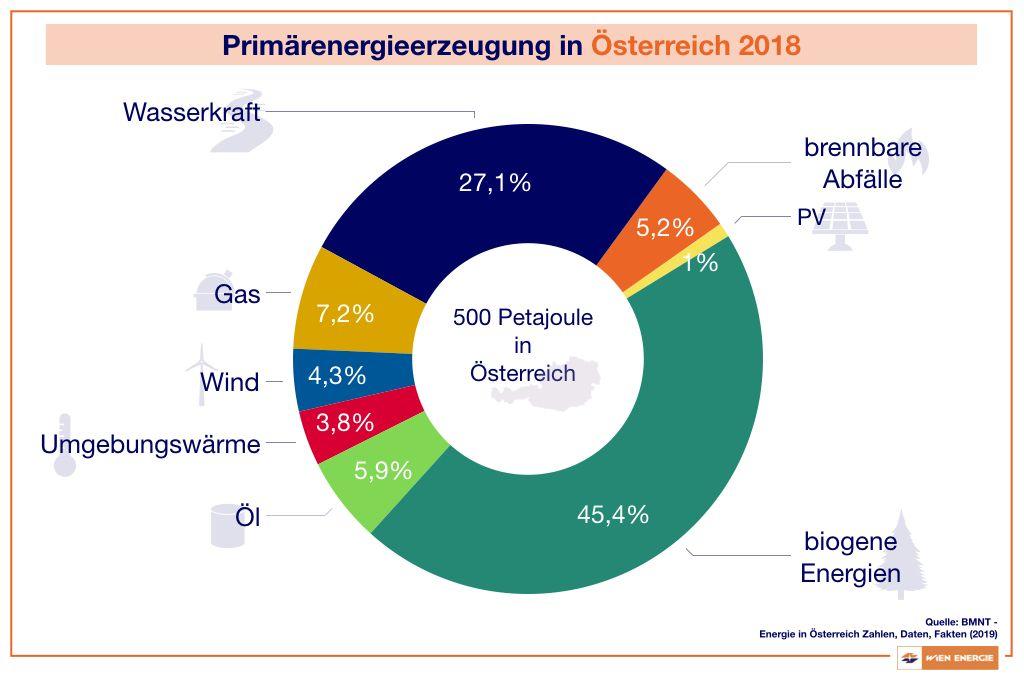 Primärenergieerzeugung in Österreich 2018