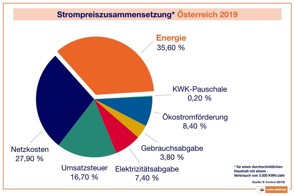 Strompreiszusammensetzung in Österreich 2019