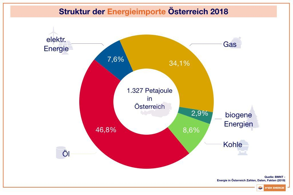 Struktur der Energieimporte in Österreich 2018