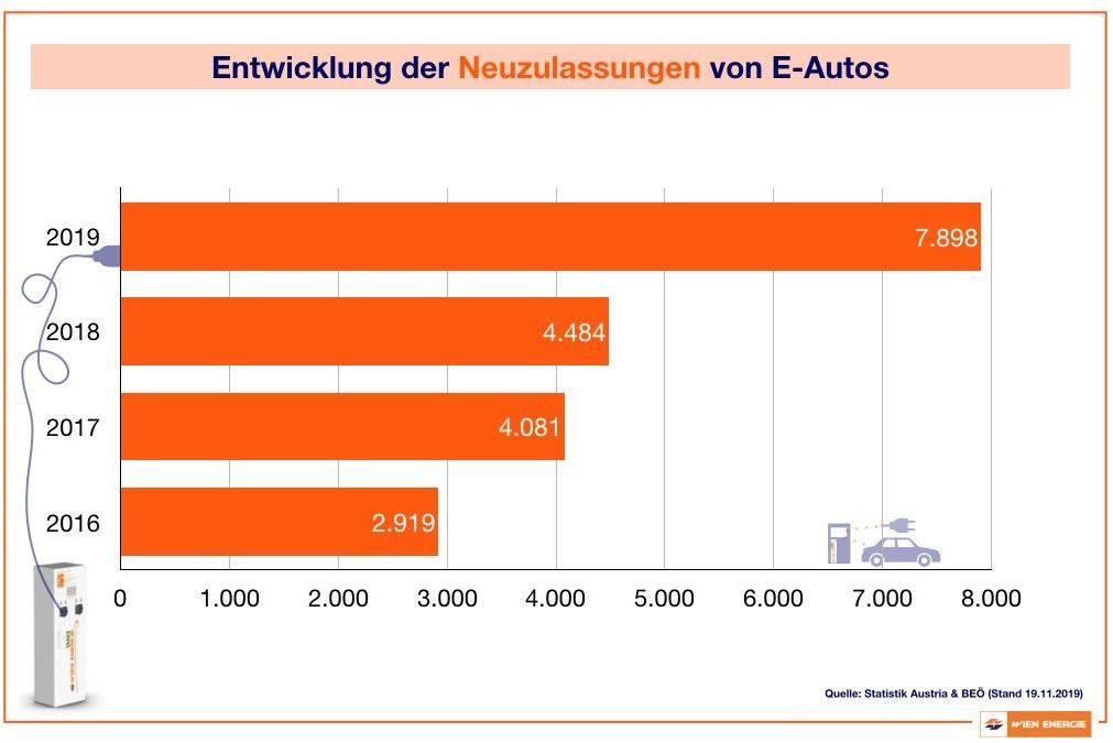 Entwicklung der Neuzulassungen von E-Autos