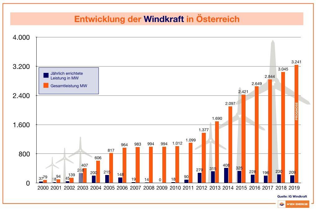 Entwicklung der Windkraft in Österreich