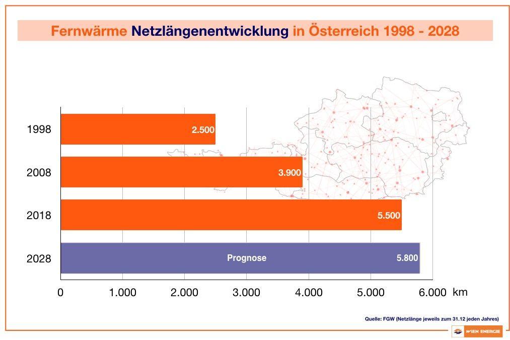 Fernwärme Netzlängenentwicklung in Österreich 1998-2028