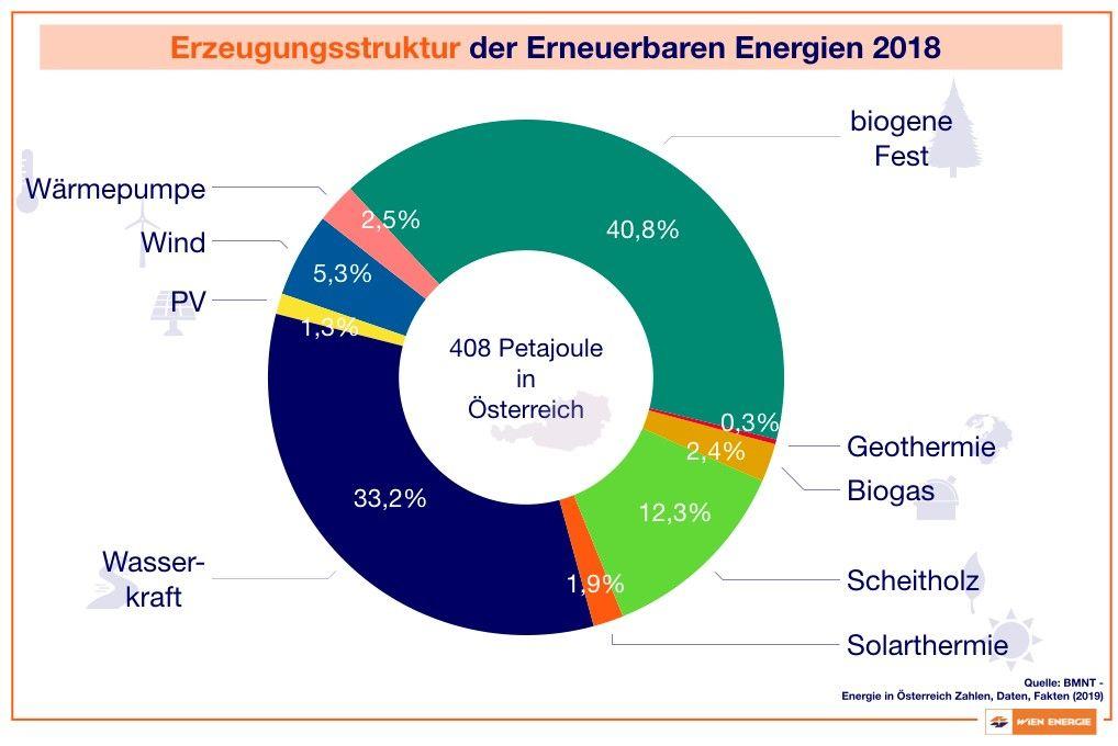 Erzeugungsstruktur der Erneuerbaren Energien 2018
