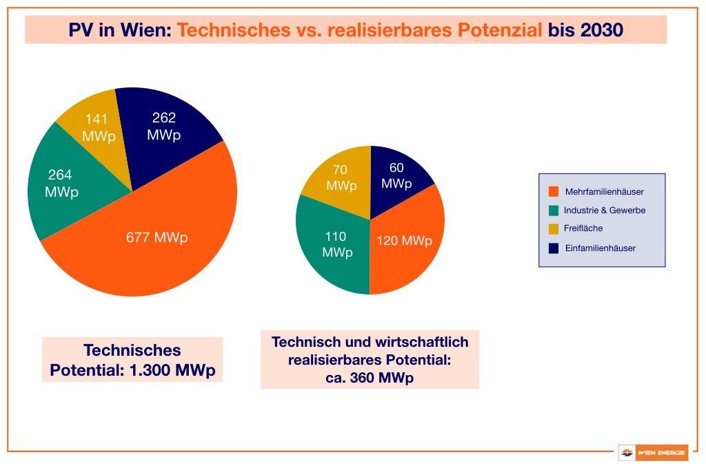PV Potential in Wien