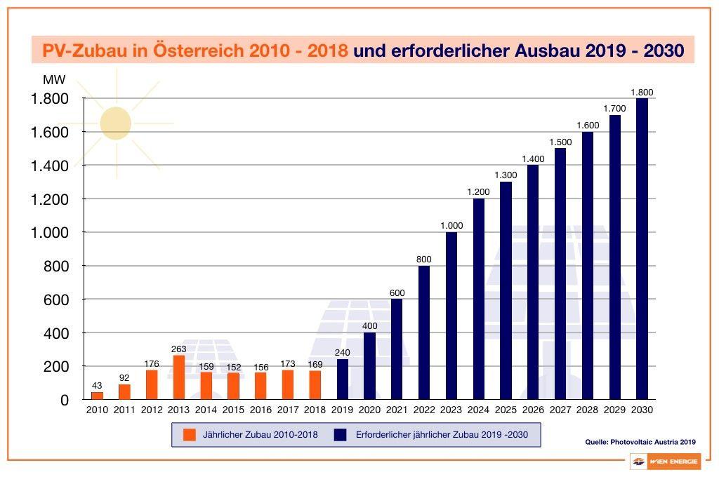 PV-Zubau und erforderlicher Ausbau in Österreich