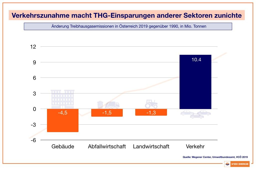 Treibhausgasemissionen in Österreich 2019